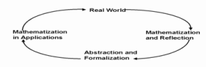 Figure 1. Conceptual and applied mathematization
