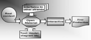 Figure 3. A model for designing RME curriculum materials